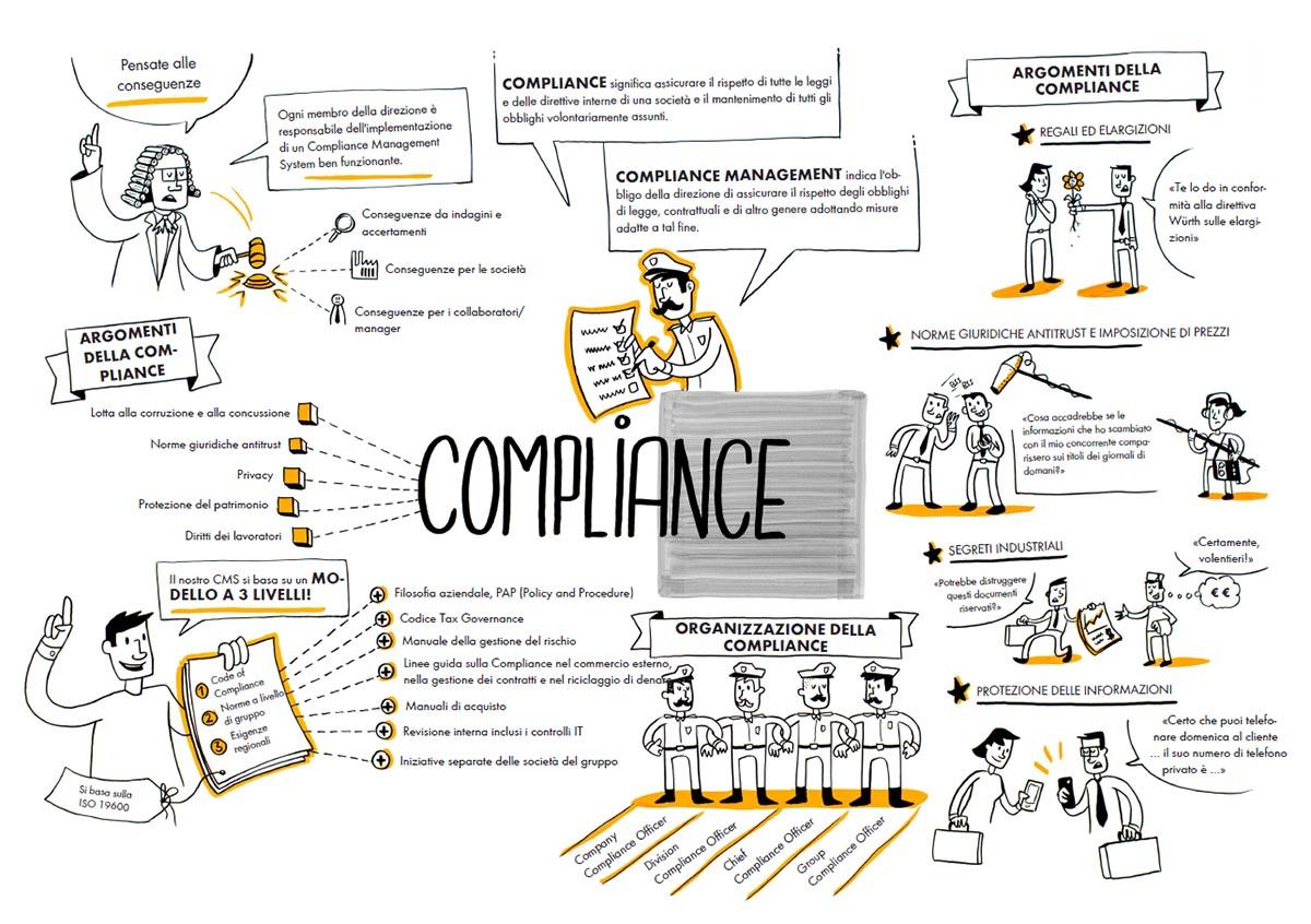 arredamento negozio compliance